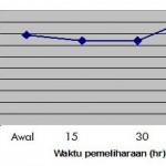Evaluasi Pengembangan Budidaya Rumput Laut